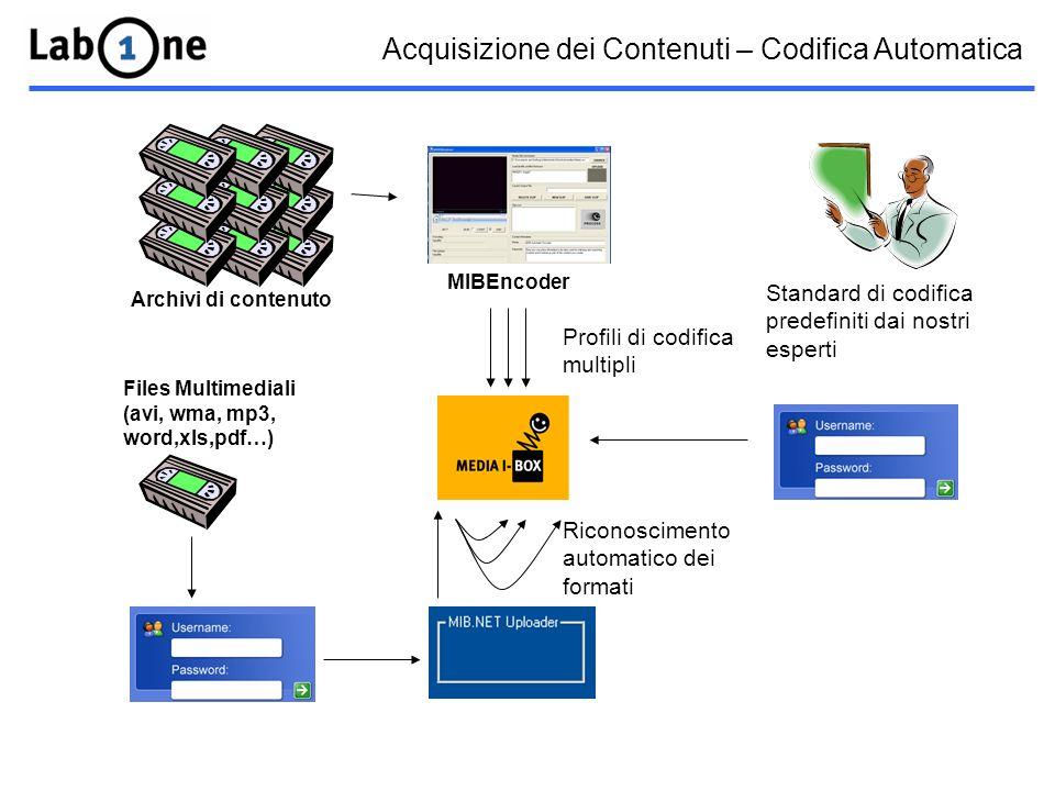 Acquisizione dei Contenuti – Codifica Automatica Archivi di contenuto Files Multimediali (avi, wma, mp3, word,xls,pdf…) Riconoscimento automatico dei formati Profili di codifica multipli MIBEncoder Standard di codifica predefiniti dai nostri esperti