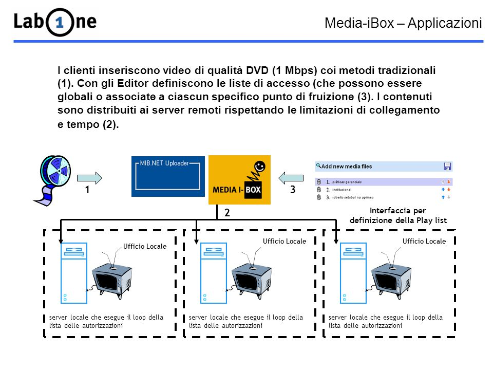 1 Interfaccia per definizione della Play list 3 server locale che esegue il loop della lista delle autorizzazioni Ufficio Locale server locale che esegue il loop della lista delle autorizzazioni Ufficio Locale 2 I clienti inseriscono video di qualità DVD (1 Mbps) coi metodi tradizionali (1).