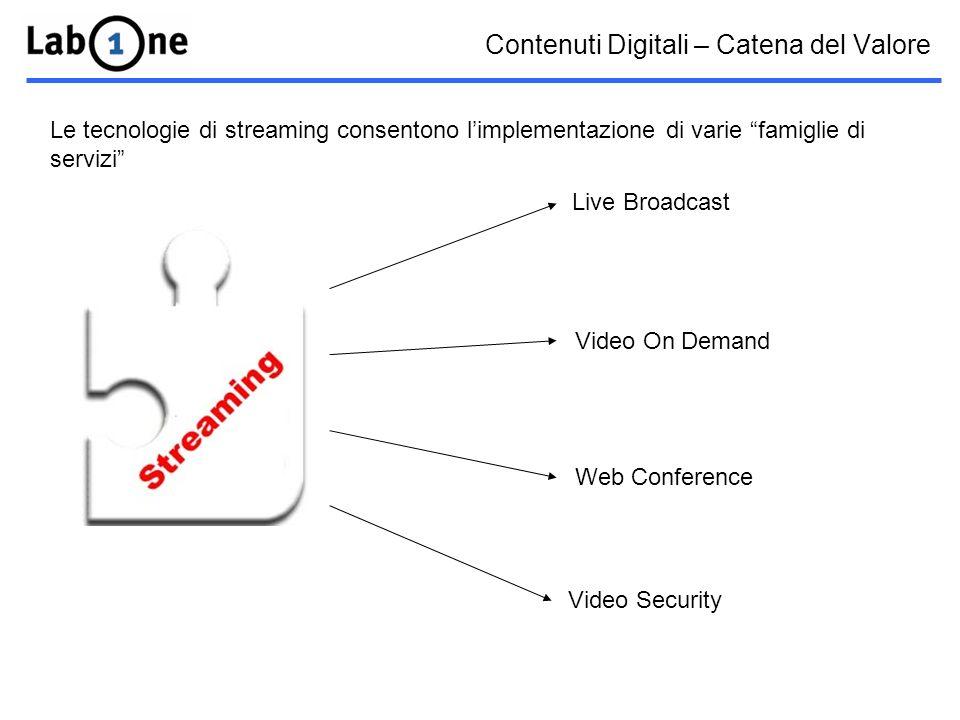 Contenuti Digitali – Catena del Valore Le tecnologie di streaming consentono limplementazione di varie famiglie di servizi Live Broadcast Video On Demand Web Conference Video Security