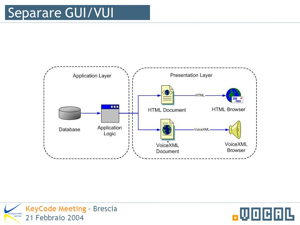 Separare GUI/VUI KeyCode Meeting - Brescia 21 Febbraio 2004