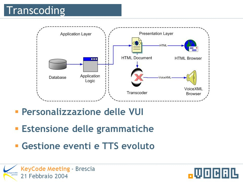 Transcoding KeyCode Meeting - Brescia 21 Febbraio 2004 Personalizzazione delle VUI Estensione delle grammatiche Gestione eventi e TTS evoluto
