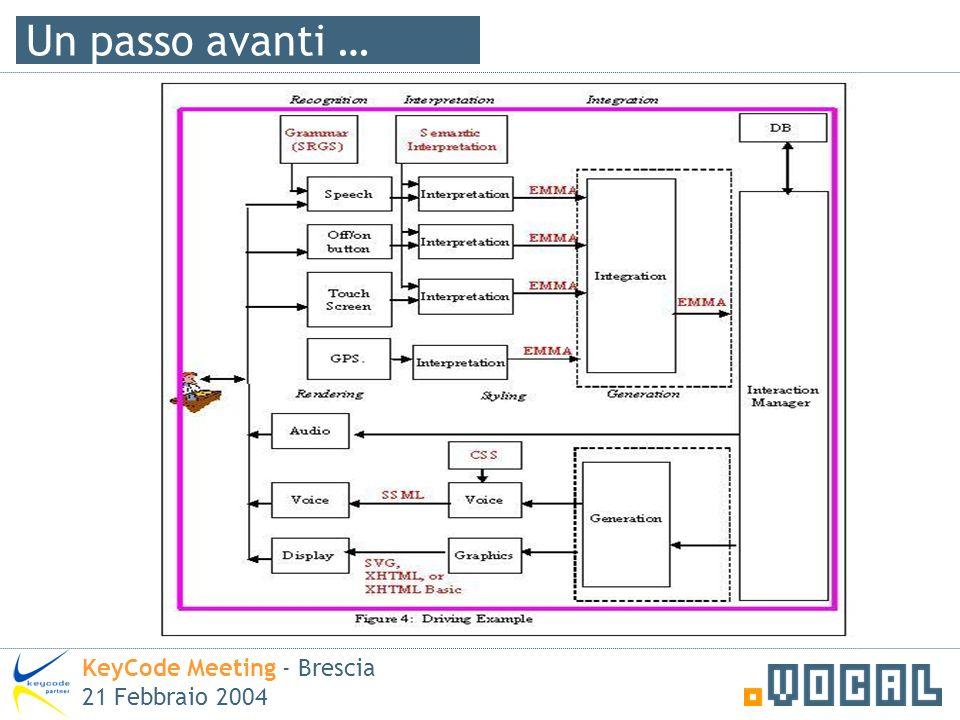 Un passo avanti … KeyCode Meeting - Brescia 21 Febbraio 2004