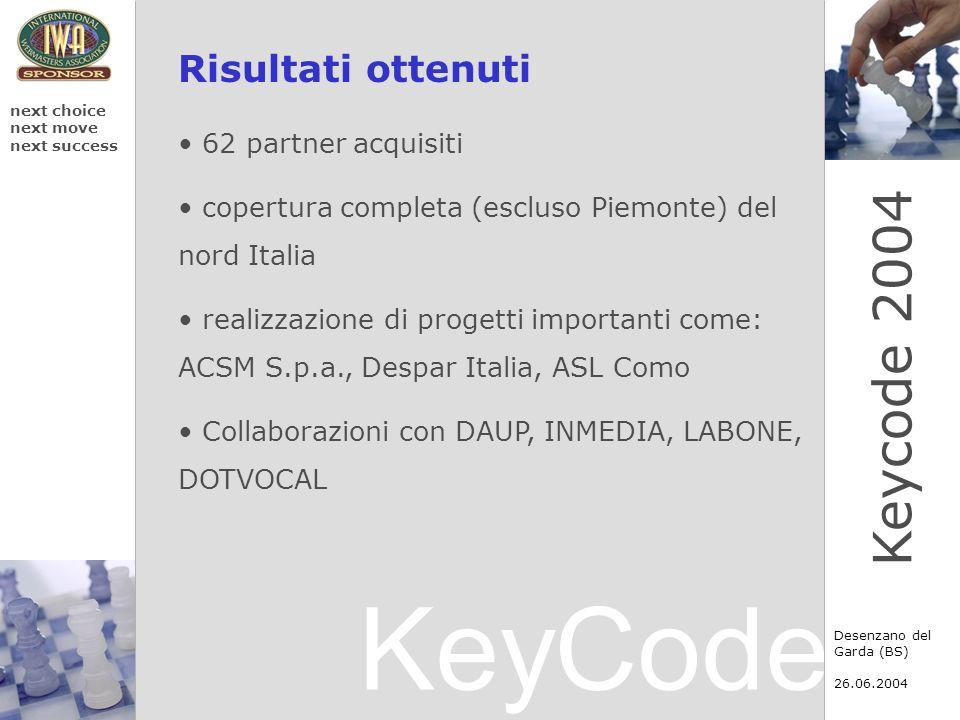 KeyCode next choice next move next success Desenzano del Garda (BS) 26.06.2004 Keycode 2004 Risultati ottenuti 62 partner acquisiti copertura completa (escluso Piemonte) del nord Italia realizzazione di progetti importanti come: ACSM S.p.a., Despar Italia, ASL Como Collaborazioni con DAUP, INMEDIA, LABONE, DOTVOCAL