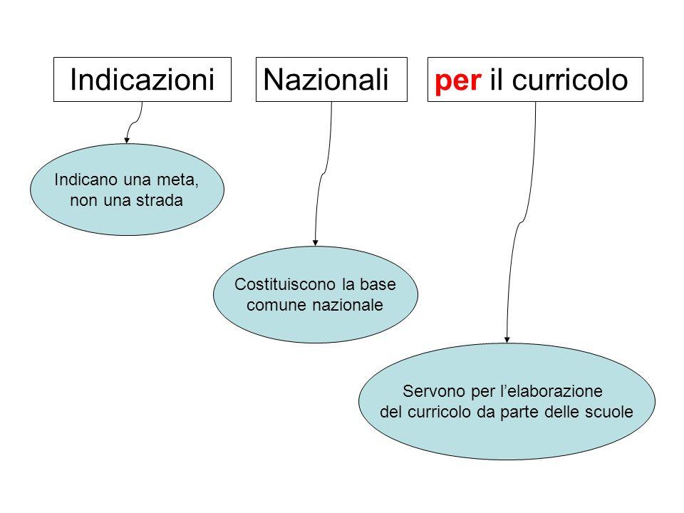 IndicazioniNazionaliper il curricolo Indicano una meta, non una strada Costituiscono la base comune nazionale Servono per lelaborazione del curricolo da parte delle scuole