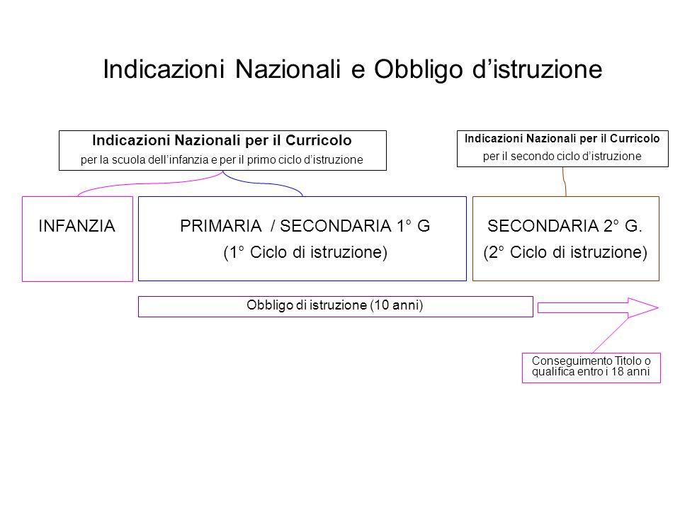 Indicazioni Nazionali e Obbligo distruzione PRIMARIA / SECONDARIA 1° G (1° Ciclo di istruzione) SECONDARIA 2° G.