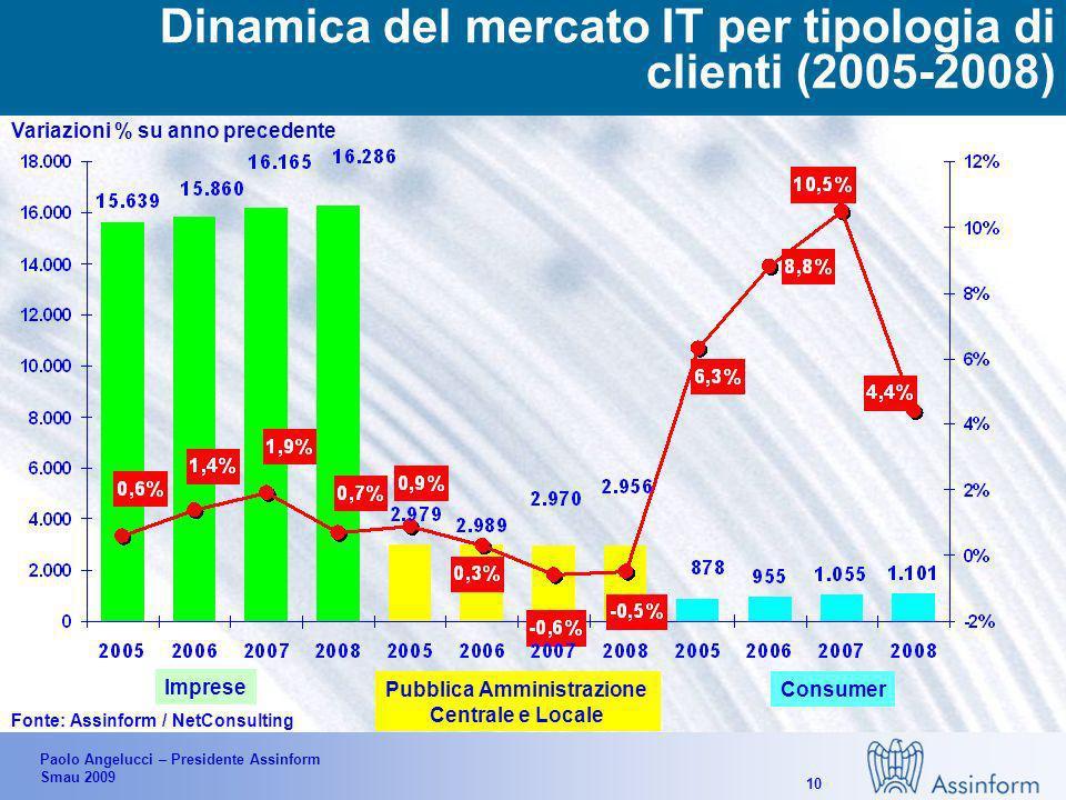 Paolo Angelucci – Presidente Assinform Smau 2009 9 Il mercato dellIT in Italia per semestre (1°H 2007-1°H2009) Fonte: Assinform / NetConsulting (settembre 2009) 9.142 10.0499.921 1.3% -9.0% 3.2% -4.1% 1.7% -15.7% Valori in Mln di Euro e % -6.2% -7.3% -2.1% 0.5%