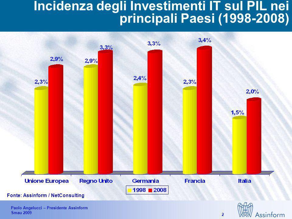 Paolo Angelucci – Presidente Assinform Smau 2009 12 LICT è ancora poco associato allo sviluppo del business La percezione dellIT finalizzata alla riduzione costi è ancora troppo radicata Solo per 1/3 ca.