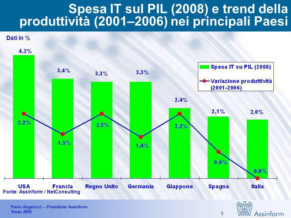 Paolo Angelucci – Presidente Assinform Smau 2009 13 Andamento 2009E/2008 del budget IT delle aziende clienti – per tipologia di spesa Dati in % Sviluppo/ nuovi progetti Spesa corrente/ manutenzione -8,6%-14,9%-5,7%-6,1% Variazione % media Fonte: Assinform / NetConsulting, Luglio 2009