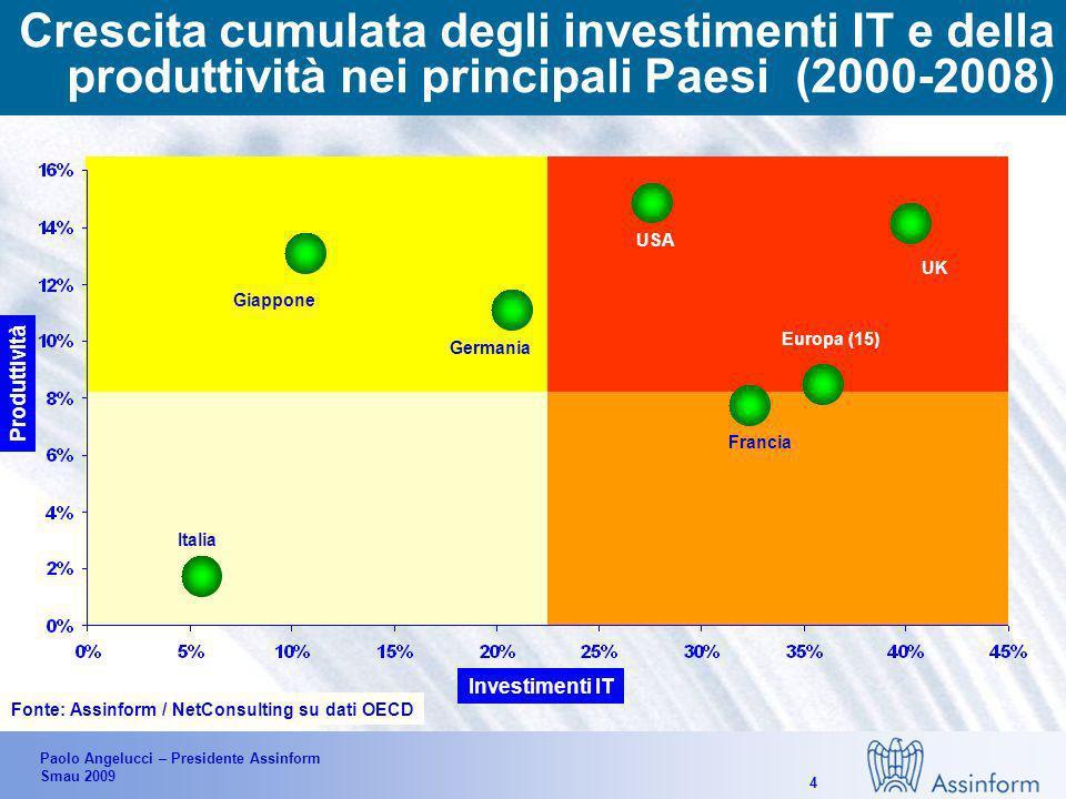 Paolo Angelucci – Presidente Assinform Smau 2009 4 Crescita cumulata degli investimenti IT e della produttività nei principali Paesi (2000-2008) Fonte: Assinform / NetConsulting su dati OECD Italia Giappone Germania USA Francia Europa (15) UK Investimenti IT Produttività