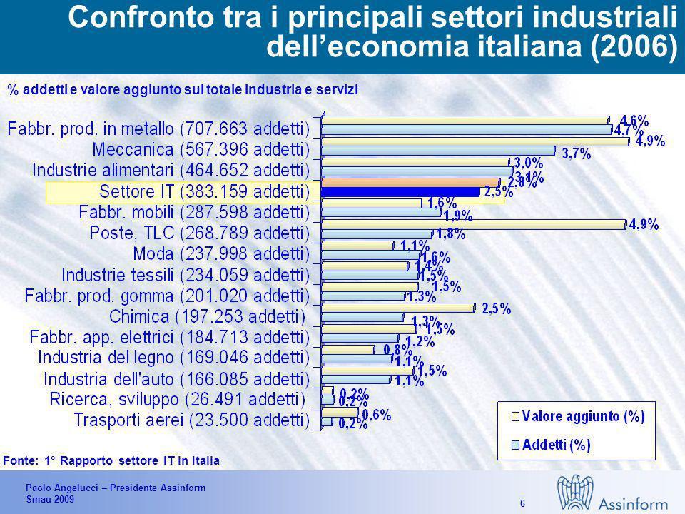 Paolo Angelucci – Presidente Assinform Smau 2009 6 % addetti e valore aggiunto sul totale Industria e servizi media Confronto tra i principali settori industriali delleconomia italiana (2006) Fonte: 1° Rapporto settore IT in Italia