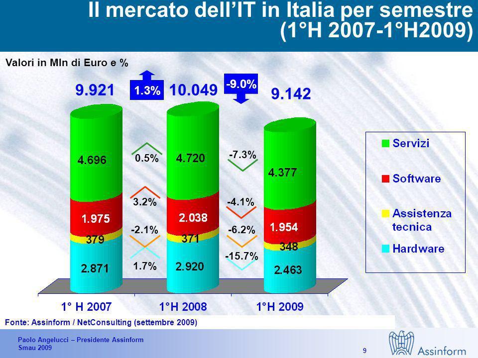 Paolo Angelucci – Presidente Assinform Smau 2009 19 Finanziamenti per gli investimenti IT delle imprese più dinamiche da parte del sistema bancario Finanziamento progetto IT di Industria 2015 del MSE Incentivi per la rottamazione delle vecchie applicazioni IMPRESE