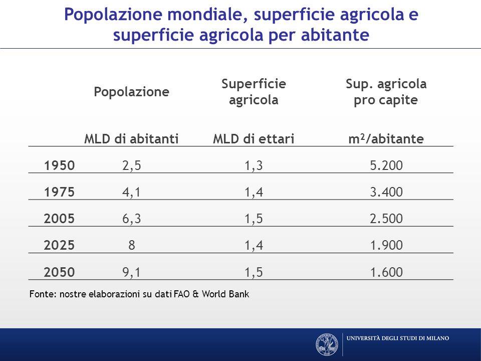 Popolazione Superficie agricola Sup.
