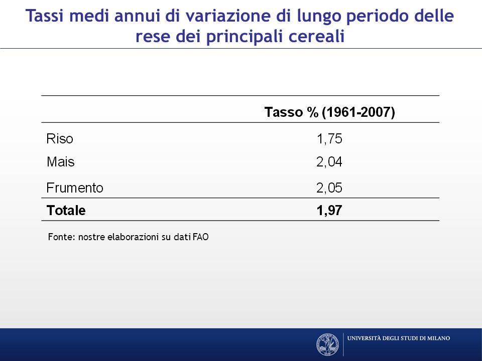 Tassi medi annui di variazione di lungo periodo delle rese dei principali cereali Fonte: nostre elaborazioni su dati FAO