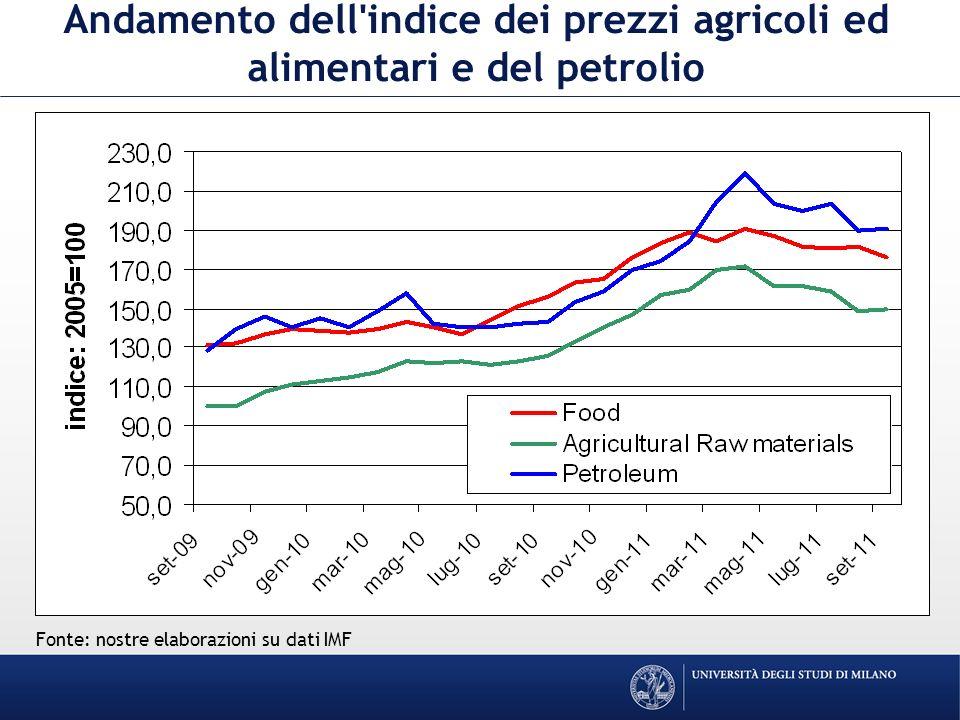 Andamento dell indice dei prezzi agricoli ed alimentari e del petrolio Fonte: nostre elaborazioni su dati IMF