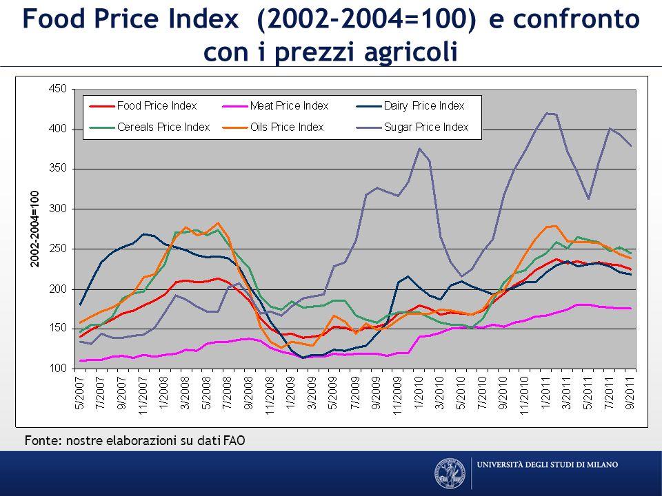 Food Price Index (2002-2004=100) e confronto con i prezzi agricoli Fonte: nostre elaborazioni su dati FAO