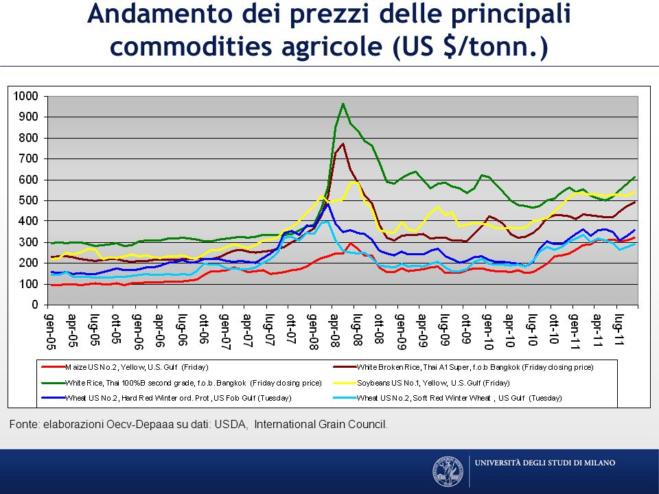 Andamento dei prezzi delle principali commodities agricole (US $/tonn.) Fonte: elaborazioni Oecv-Depaaa su dati: USDA, International Grain Council.