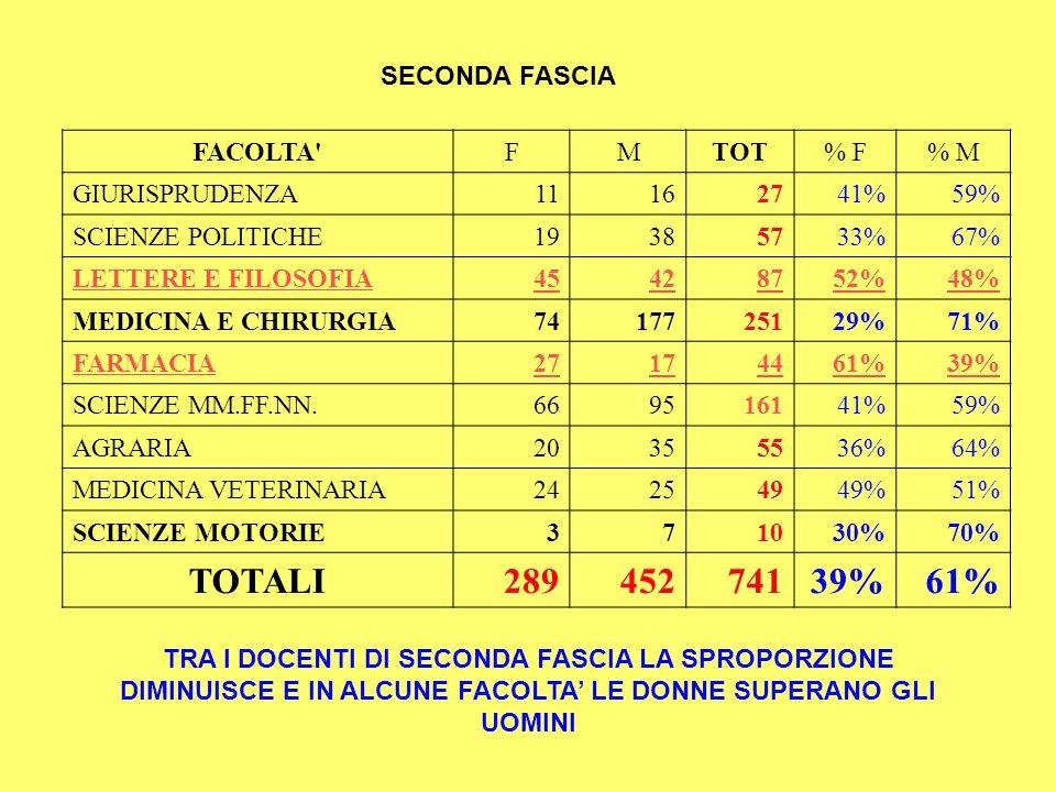 SECONDA FASCIA FACOLTA'FMTOT% F% M GIURISPRUDENZA11162741%59% SCIENZE POLITICHE19385733%67% LETTERE E FILOSOFIA45428752%48% MEDICINA E CHIRURGIA741772