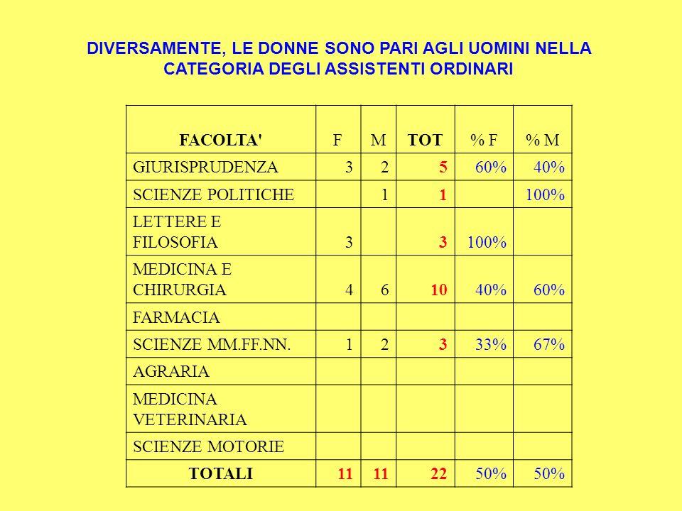 DIVERSAMENTE, LE DONNE SONO PARI AGLI UOMINI NELLA CATEGORIA DEGLI ASSISTENTI ORDINARI FACOLTA'FMTOT% F% M GIURISPRUDENZA32560%40% SCIENZE POLITICHE 1