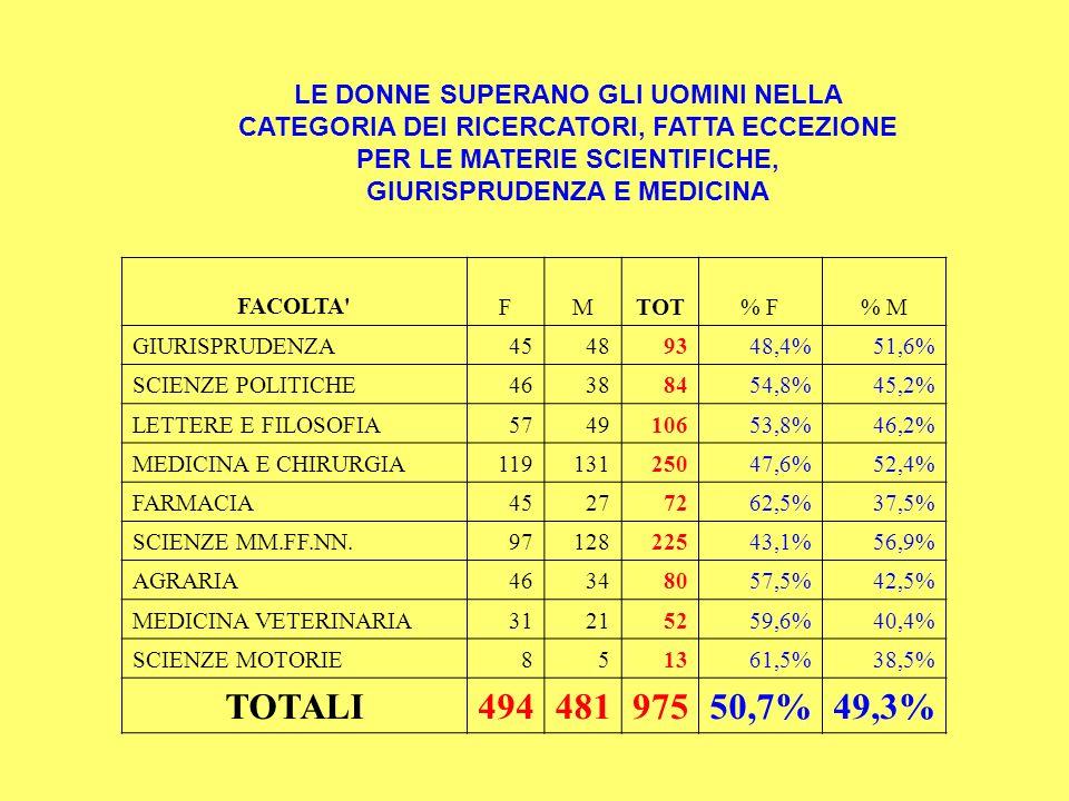 LE DONNE SUPERANO GLI UOMINI NELLA CATEGORIA DEI RICERCATORI, FATTA ECCEZIONE PER LE MATERIE SCIENTIFICHE, GIURISPRUDENZA E MEDICINA FACOLTA FMTOT% F% M GIURISPRUDENZA45489348,4%51,6% SCIENZE POLITICHE46388454,8%45,2% LETTERE E FILOSOFIA574910653,8%46,2% MEDICINA E CHIRURGIA11913125047,6%52,4% FARMACIA45277262,5%37,5% SCIENZE MM.FF.NN.9712822543,1%56,9% AGRARIA46348057,5%42,5% MEDICINA VETERINARIA31215259,6%40,4% SCIENZE MOTORIE851361,5%38,5% TOTALI49448197550,7%49,3%