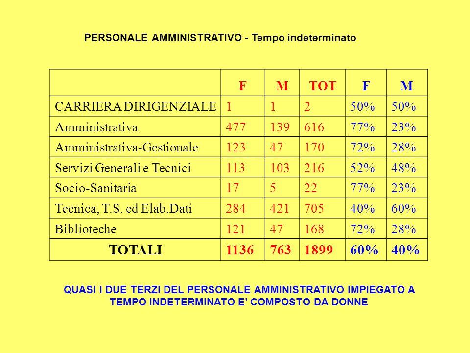 PERSONALE AMMINISTRATIVO - Tempo indeterminato FMTOTFM CARRIERA DIRIGENZIALE11250% Amministrativa47713961677%23% Amministrativa-Gestionale1234717072%28% Servizi Generali e Tecnici11310321652%48% Socio-Sanitaria1752277%23% Tecnica, T.S.