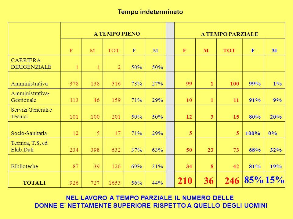 Tempo indeterminato A TEMPO PIENOA TEMPO PARZIALE FMTOTFMFM FM CARRIERA DIRIGENZIALE11250% Amministrativa37813851673%27%99110099%1% Amministrativa- Gestionale1134615971%29%1011191%9% Servizi Generali e Tecnici10110020150% 1231580%20% Socio-Sanitaria1251771%29%5 5100% 0% Tecnica, T.S.