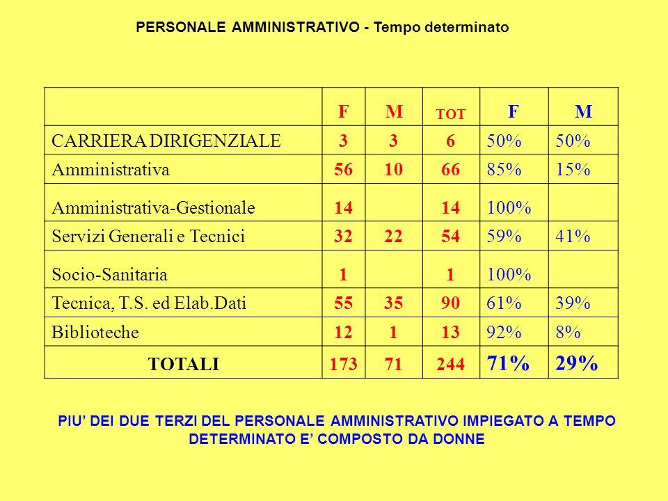 PERSONALE AMMINISTRATIVO - Tempo determinato FM TOT FM CARRIERA DIRIGENZIALE33650% Amministrativa56106685%15% Amministrativa-Gestionale14 100% Servizi Generali e Tecnici32225459%41% Socio-Sanitaria11100% Tecnica, T.S.