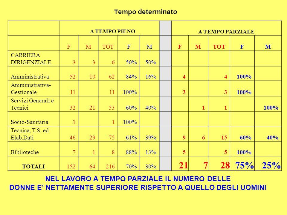 T empo determinato A TEMPO PIENOA TEMPO PARZIALE FMTOTFMFM FM CARRIERA DIRIGENZIALE33650% Amministrativa52106284%16%4 4100% Amministrativa- Gestionale