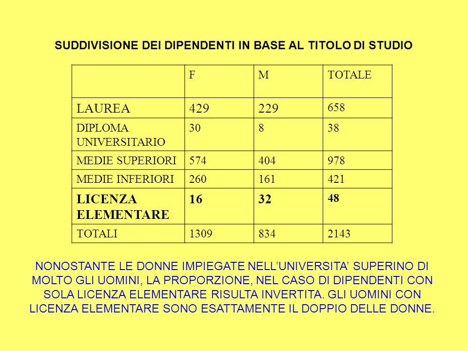 SUDDIVISIONE DEI DIPENDENTI IN BASE AL TITOLO DI STUDIO FMTOTALE LAUREA429229 658 DIPLOMA UNIVERSITARIO 30838 MEDIE SUPERIORI574404978 MEDIE INFERIORI