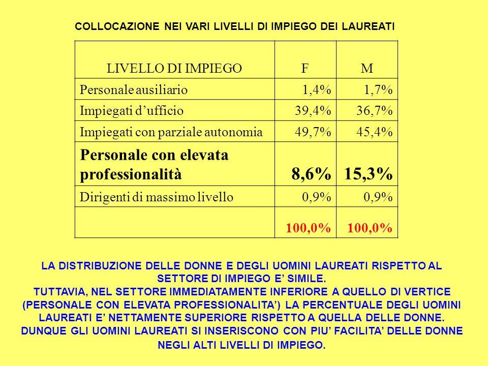 COLLOCAZIONE NEI VARI LIVELLI DI IMPIEGO DEI LAUREATI LIVELLO DI IMPIEGO FM Personale ausiliario 1,4%1,7% Impiegati dufficio 39,4%36,7% Impiegati con parziale autonomia 49,7%45,4% Personale con elevata professionalità 8,6%15,3% Dirigenti di massimo livello 0,9% 100,0% LA DISTRIBUZIONE DELLE DONNE E DEGLI UOMINI LAUREATI RISPETTO AL SETTORE DI IMPIEGO E SIMILE.