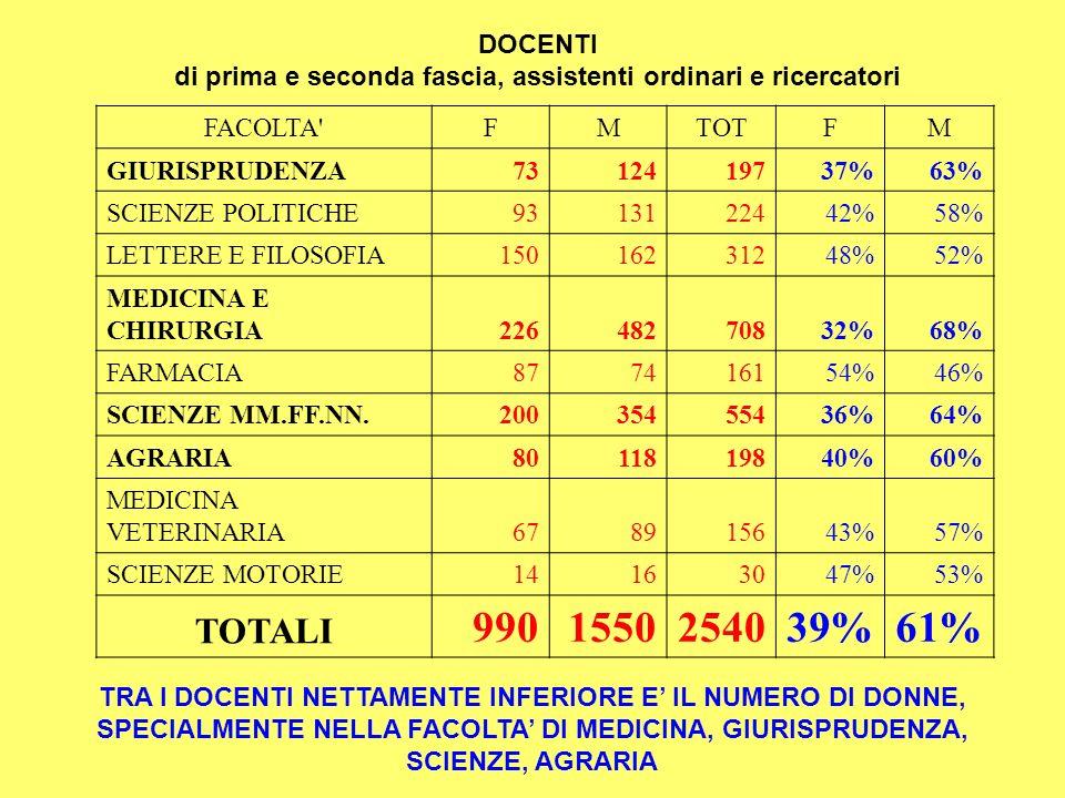 LE DONNE SONO SOTTORAPPRESENTATE SOPRATTUTTO NELLA CATEGORIA DEI DOCENTI DI PRIMA FASCIA FACOLTA FMTOT% F% M GIURISPRUDENZA14587219%81% SCIENZE POLITICHE28548234%66% LETTERE E FILOSOFIA457111639%61% MEDICINA E CHIRURGIA2916819715%85% FARMACIA15304533%67% SCIENZE MM.FF.NN.3612916522%78% AGRARIA14496322%78% MEDICINA VETERINARIA12435522%78% SCIENZE MOTORIE34743%57% TOTALI19660680224%76%
