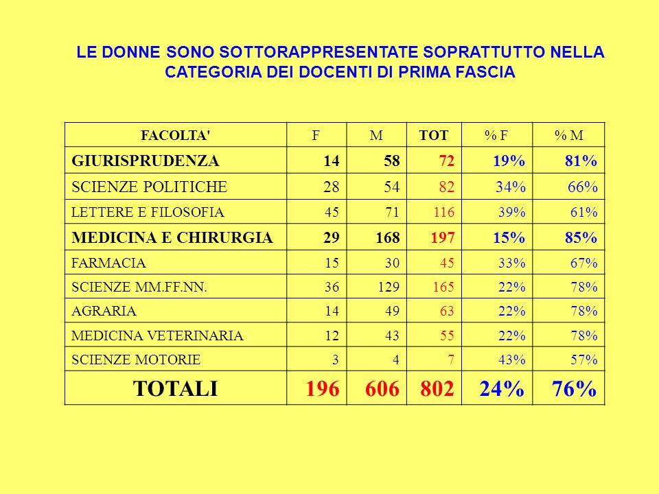 SECONDA FASCIA FACOLTA FMTOT% F% M GIURISPRUDENZA11162741%59% SCIENZE POLITICHE19385733%67% LETTERE E FILOSOFIA45428752%48% MEDICINA E CHIRURGIA7417725129%71% FARMACIA27174461%39% SCIENZE MM.FF.NN.669516141%59% AGRARIA20355536%64% MEDICINA VETERINARIA24254949%51% SCIENZE MOTORIE371030%70% TOTALI28945274139%61% TRA I DOCENTI DI SECONDA FASCIA LA SPROPORZIONE DIMINUISCE E IN ALCUNE FACOLTA LE DONNE SUPERANO GLI UOMINI