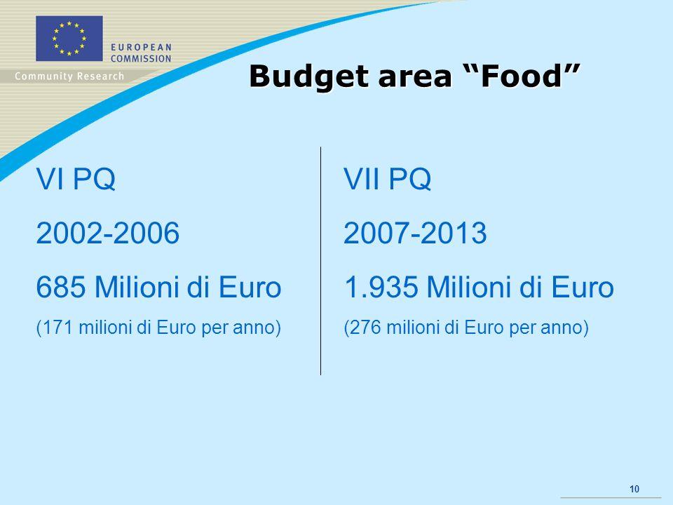 10 Budget area Food VI PQ 2002-2006 685 Milioni di Euro (171 milioni di Euro per anno) VII PQ 2007-2013 1.935 Milioni di Euro (276 milioni di Euro per