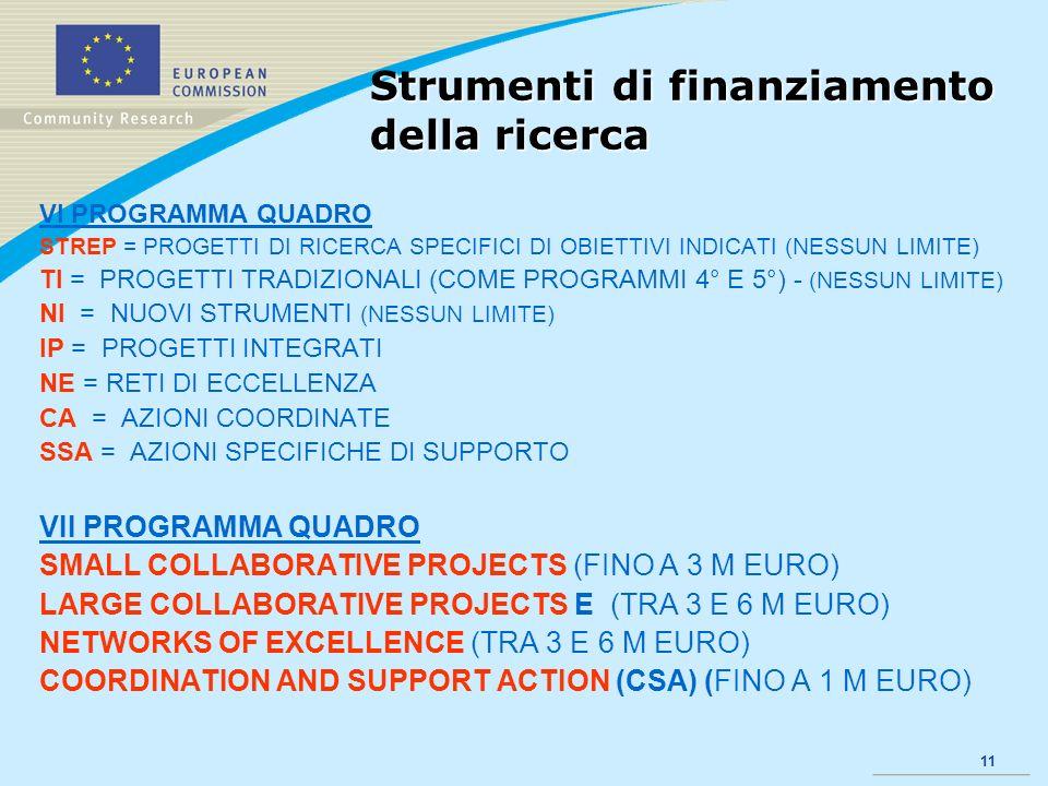 11 Strumenti di finanziamento della ricerca VI PROGRAMMA QUADRO STREP = PROGETTI DI RICERCA SPECIFICI DI OBIETTIVI INDICATI (NESSUN LIMITE) TI = PROGETTI TRADIZIONALI (COME PROGRAMMI 4° E 5°) - (NESSUN LIMITE) NI = NUOVI STRUMENTI (NESSUN LIMITE) IP = PROGETTI INTEGRATI NE = RETI DI ECCELLENZA CA = AZIONI COORDINATE SSA = AZIONI SPECIFICHE DI SUPPORTO VII PROGRAMMA QUADRO SMALL COLLABORATIVE PROJECTS (FINO A 3 M EURO) LARGE COLLABORATIVE PROJECTS E (TRA 3 E 6 M EURO) NETWORKS OF EXCELLENCE (TRA 3 E 6 M EURO) COORDINATION AND SUPPORT ACTION (CSA) (FINO A 1 M EURO)