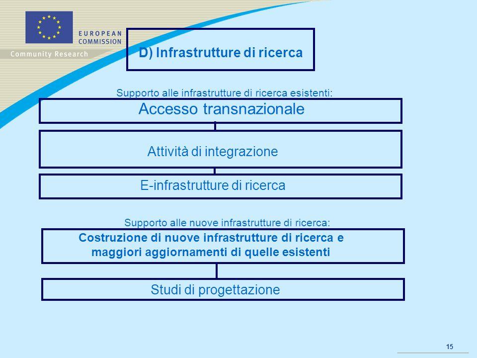 15 D) Infrastrutture di ricerca Attività di integrazione E-infrastrutture di ricerca Supporto alle infrastrutture di ricerca esistenti: Studi di proge