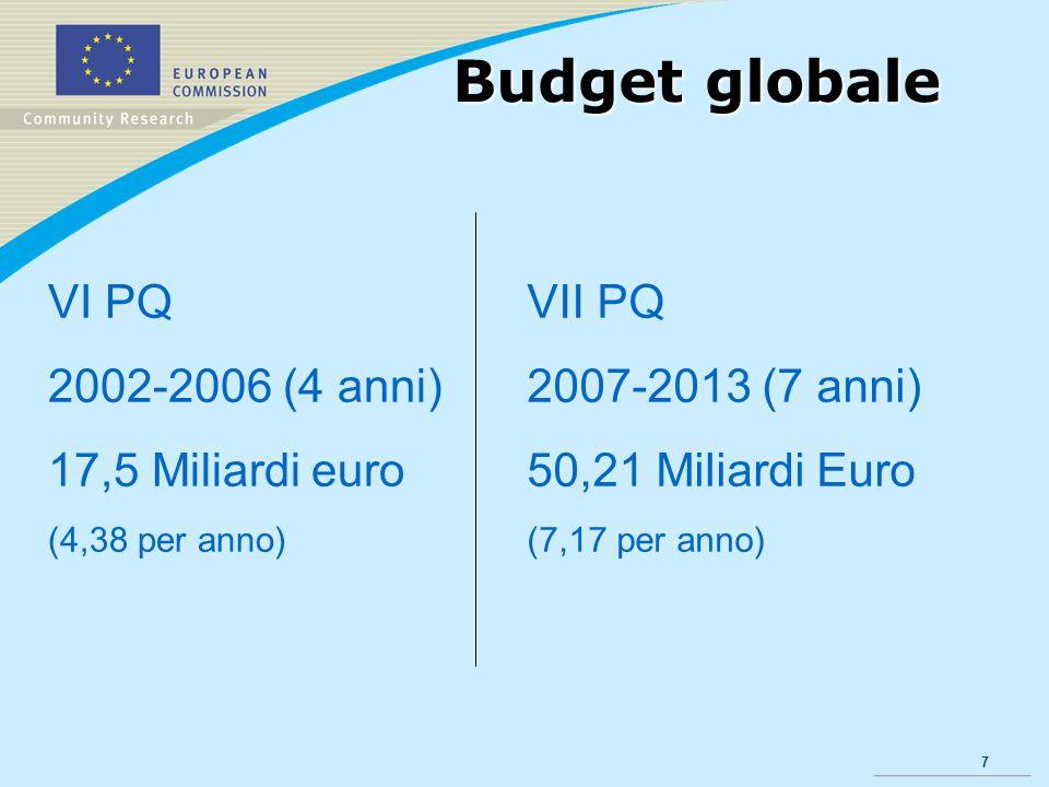 7 Budget globale VI PQ 2002-2006 (4 anni) 17,5 Miliardi euro (4,38 per anno) VII PQ 2007-2013 (7 anni) 50,21 Miliardi Euro (7,17 per anno)