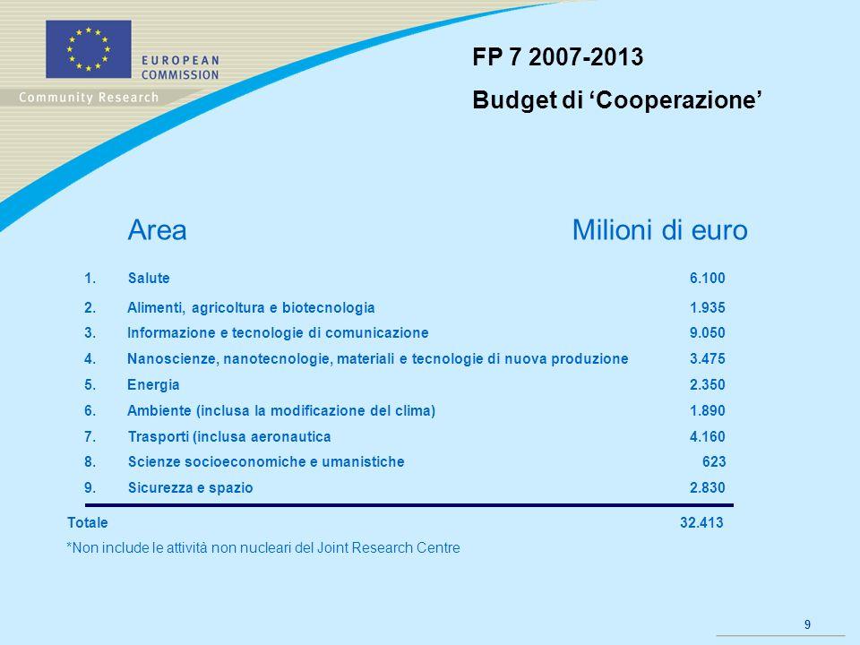 9 FP 7 2007-2013 Budget di Cooperazione 1.Salute 6.100 2.Alimenti, agricoltura e biotecnologia 1.935 3.Informazione e tecnologie di comunicazione 9.05