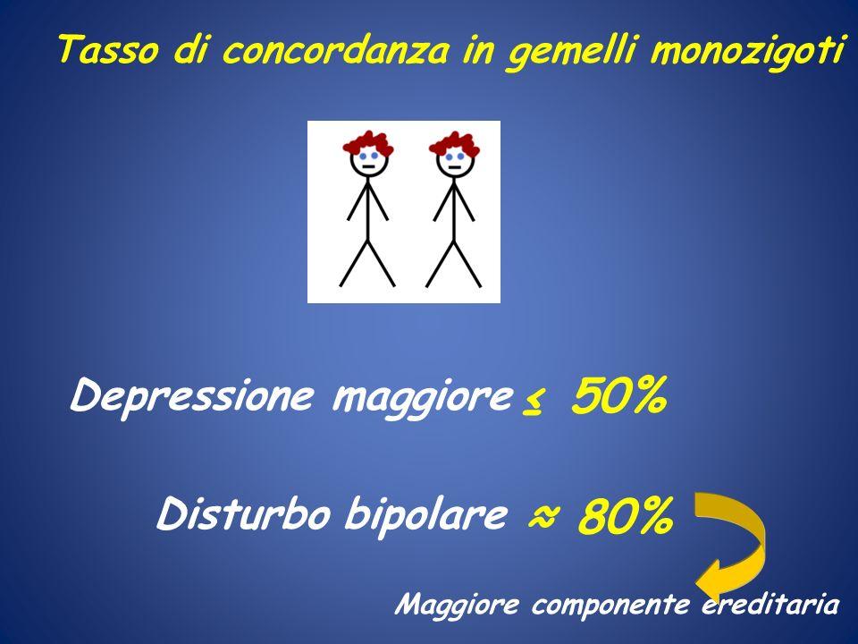 Depressione maggiore Tasso di concordanza in gemelli monozigoti Disturbo bipolare 50% 80% Maggiore componente ereditaria