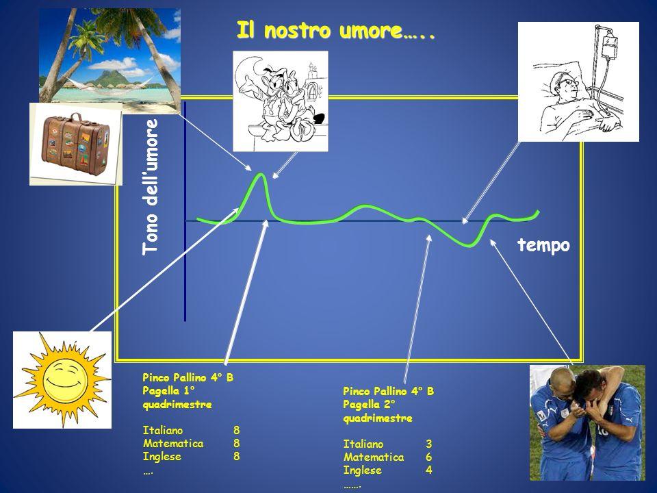 Genotipo l (n = 264) 0 5 10 15 20 25 30 35 01234+ Stress e depressione: modulazione da parte del gene 5-HTT 01234+ genotipo s (n = 581) 0 5 10 15 20 25 30 35 Caspi et al., 2003