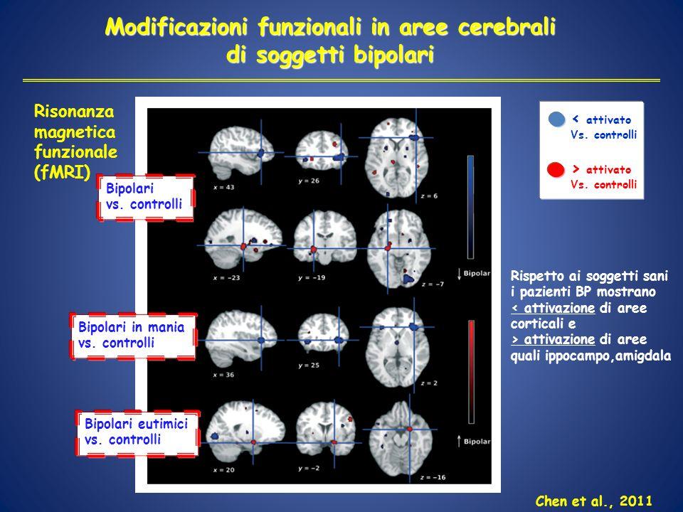 Modificazioni funzionali in aree cerebrali di soggetti bipolari Bipolari vs. controlli Bipolari in mania vs. controlli Bipolari eutimici vs. controlli