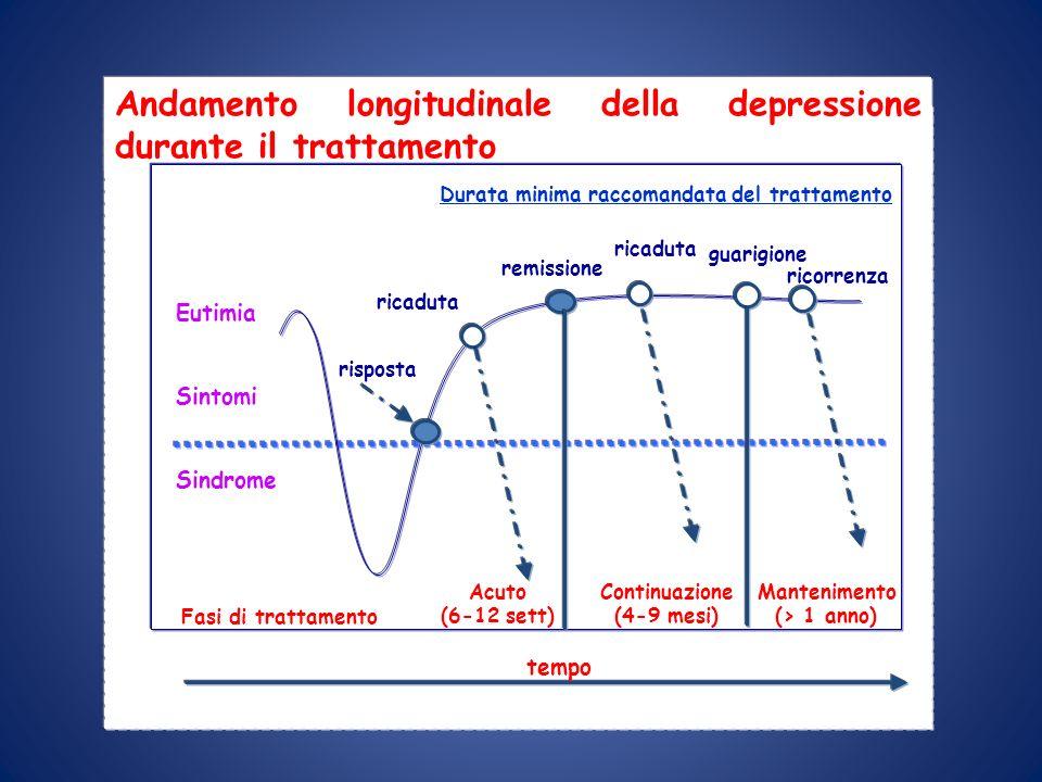 Andamento longitudinale della depressione durante il trattamento Eutimia Sintomi Sindrome risposta ricaduta remissione ricaduta ricorrenza guarigione