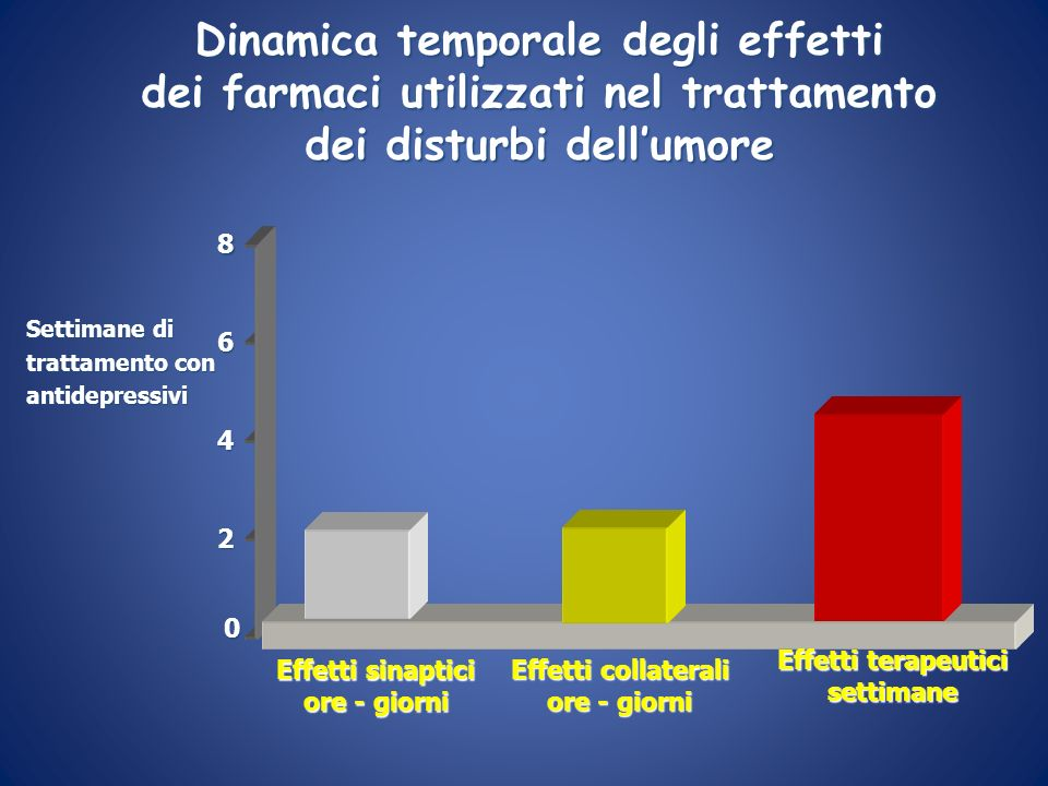 Dinamica temporale degli effetti dei farmaci utilizzati nel trattamento dei disturbi dellumore Settimane di trattamento con antidepressivi 0 2 4 68 Ef