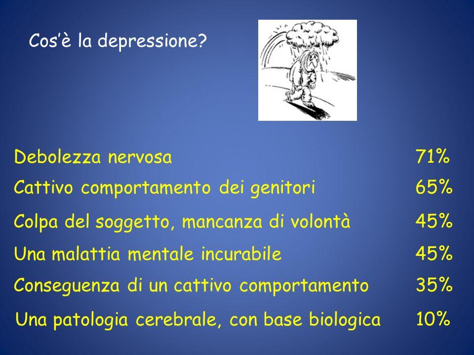 Una patologia cerebrale, con base biologica 10% Una malattia mentale incurabile Colpa del soggetto, mancanza di volontà Debolezza nervosa Conseguenza