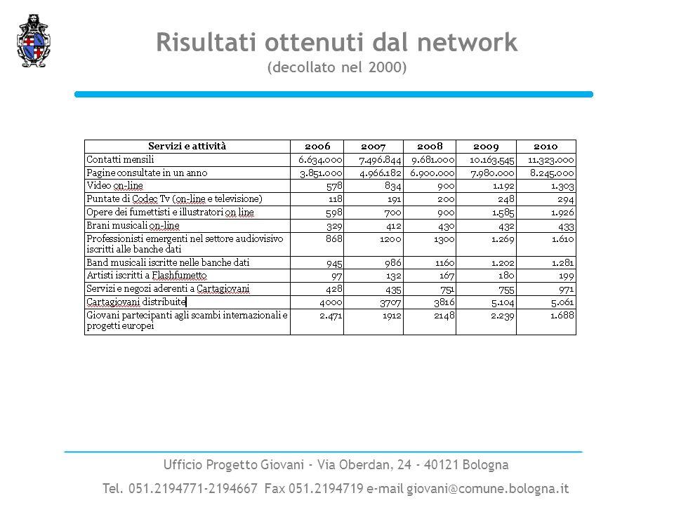 Risultati ottenuti dal network (decollato nel 2000) Ufficio Progetto Giovani - Via Oberdan, 24 - 40121 Bologna Tel. 051.2194771-2194667 Fax 051.219471
