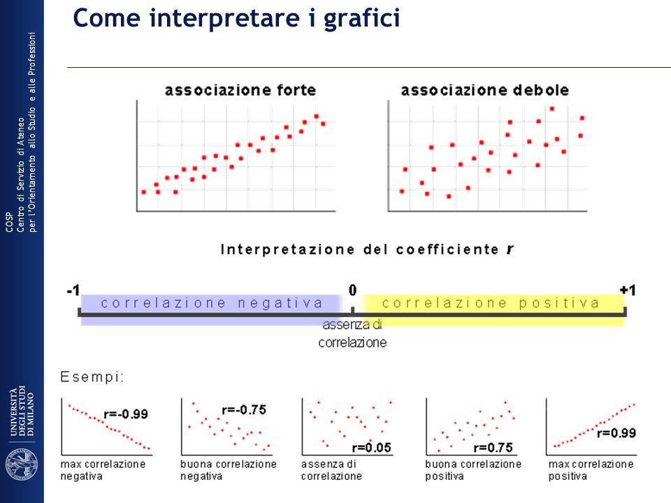 Come interpretare i grafici COSP Centro di Servizio di Ateneo per lOrientamento allo Studio e alle Professioni