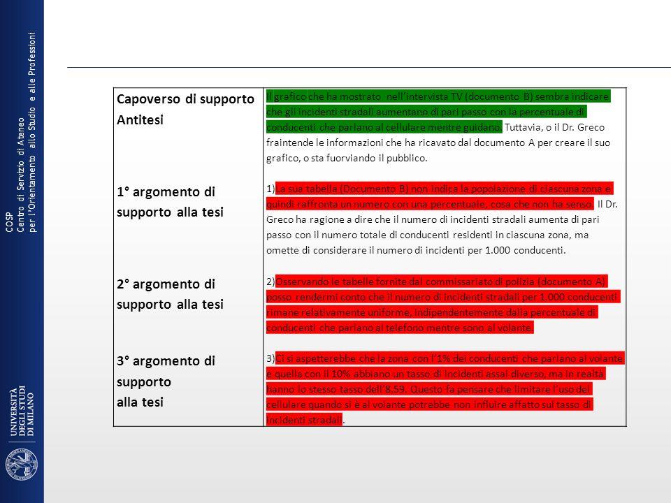 Capoverso di supporto Antitesi 1° argomento di supporto alla tesi 2° argomento di supporto alla tesi 3° argomento di supporto alla tesi Il grafico che