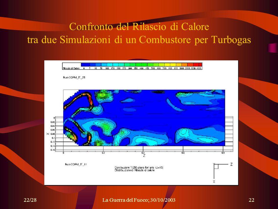 22/28La Guerra del Fuoco; 30/10/200322 Confronto del Rilascio di Calore tra due Simulazioni di un Combustore per Turbogas