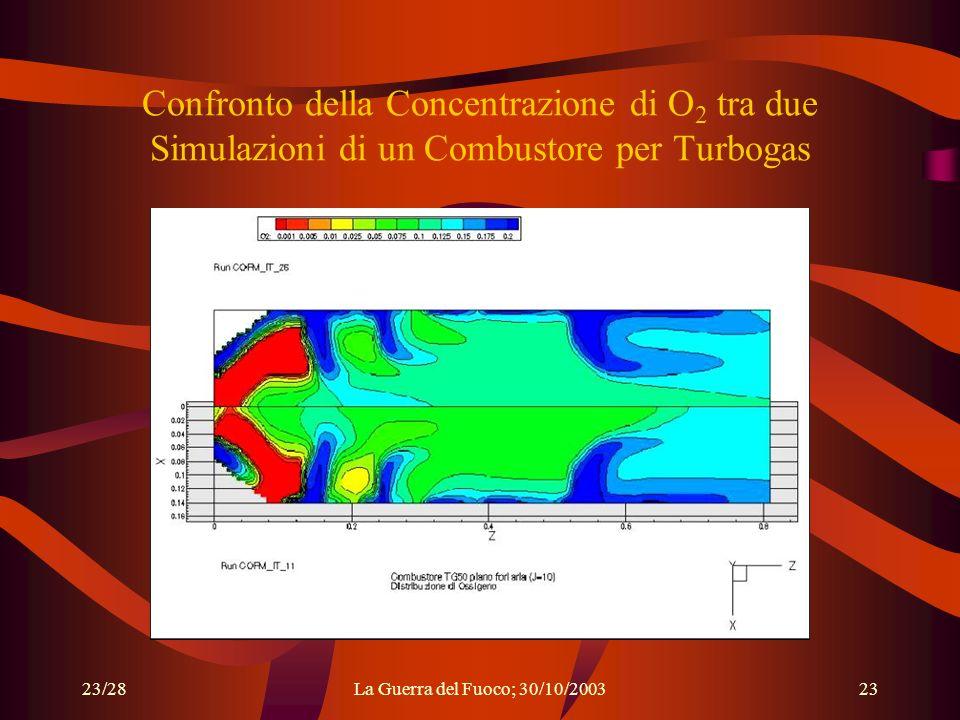23/28La Guerra del Fuoco; 30/10/200323 Confronto della Concentrazione di O 2 tra due Simulazioni di un Combustore per Turbogas