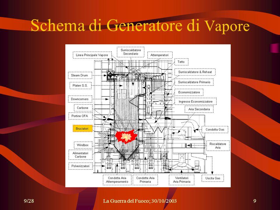 9/28La Guerra del Fuoco; 30/10/20039 Schema di Generatore di Vapore