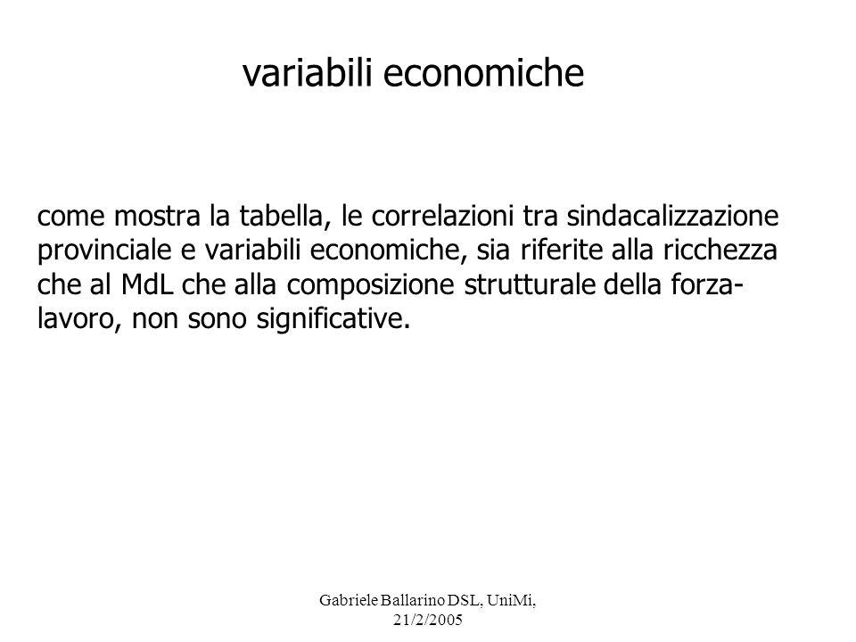variabili economiche come mostra la tabella, le correlazioni tra sindacalizzazione provinciale e variabili economiche, sia riferite alla ricchezza che
