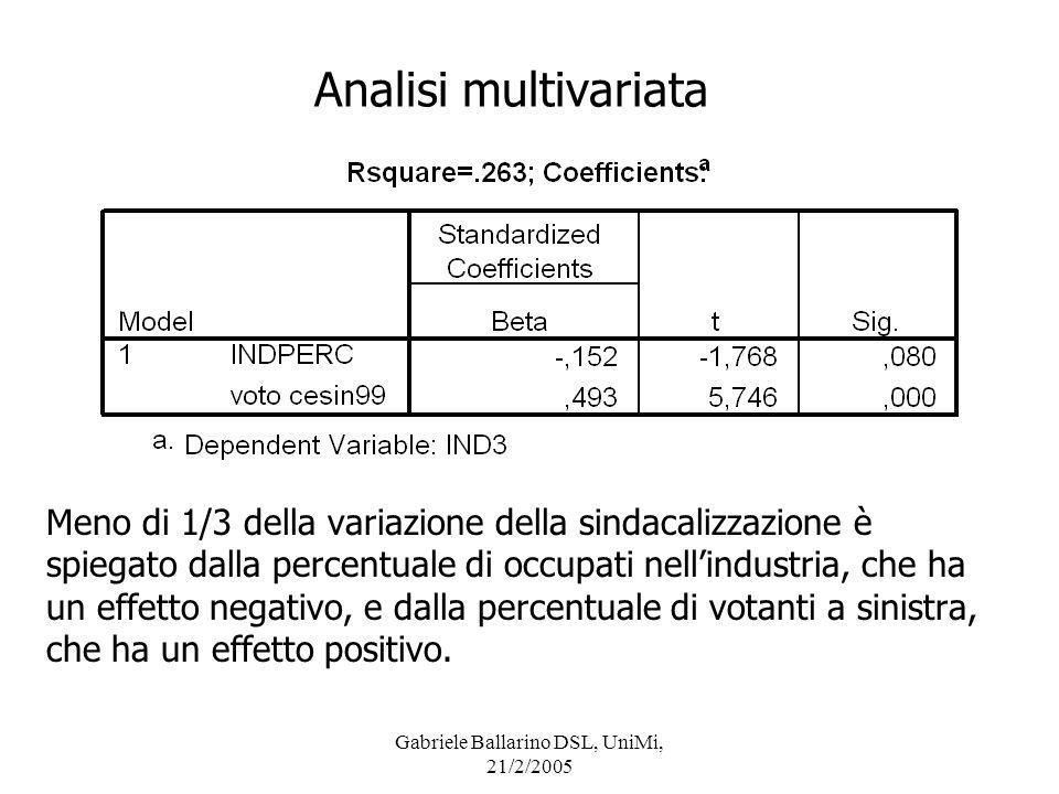Gabriele Ballarino DSL, UniMi, 21/2/2005 Analisi multivariata Meno di 1/3 della variazione della sindacalizzazione è spiegato dalla percentuale di occ